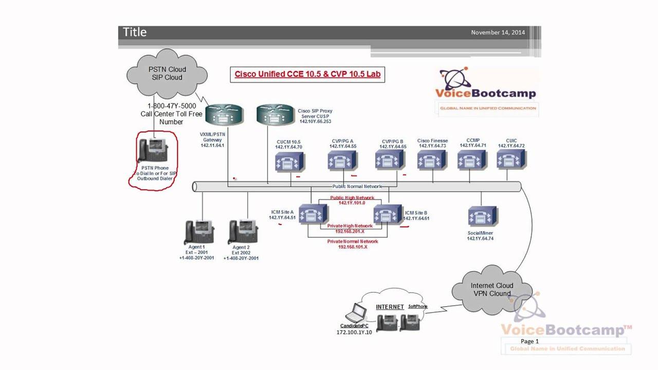 Cisco UCCE 10 5 - Lab 1 Standard Preparing Windows 2008 R2 64bit Server For  UCCE Component
