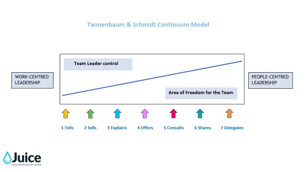 tannnebaum schmidt s continuum of leadership Tannenbaum is the surname of:  edward a tenenbaum, american economist, who was one of the masterminds behind west-germany's monetary reform in 1948.