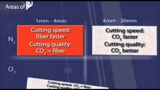 Газовый лазер и твердотельный (Fiber laser vs. CO2 laser)