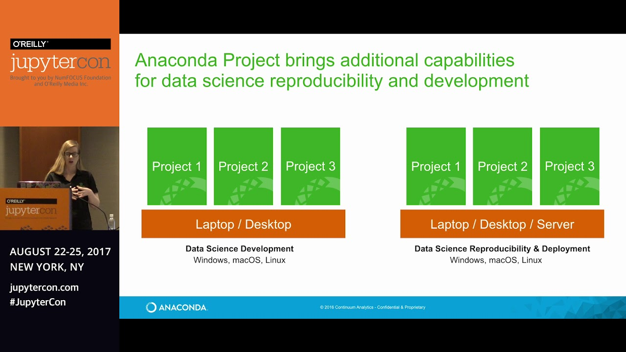 Data Science Encapsulation and Deployment with Anaconda Project and  JupyterLab