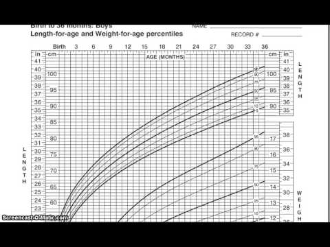 Pediatric Growth Chart