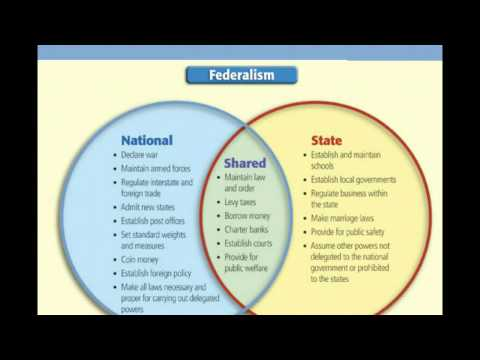 Dual Federalism Venn Diagram Application Wiring Diagram