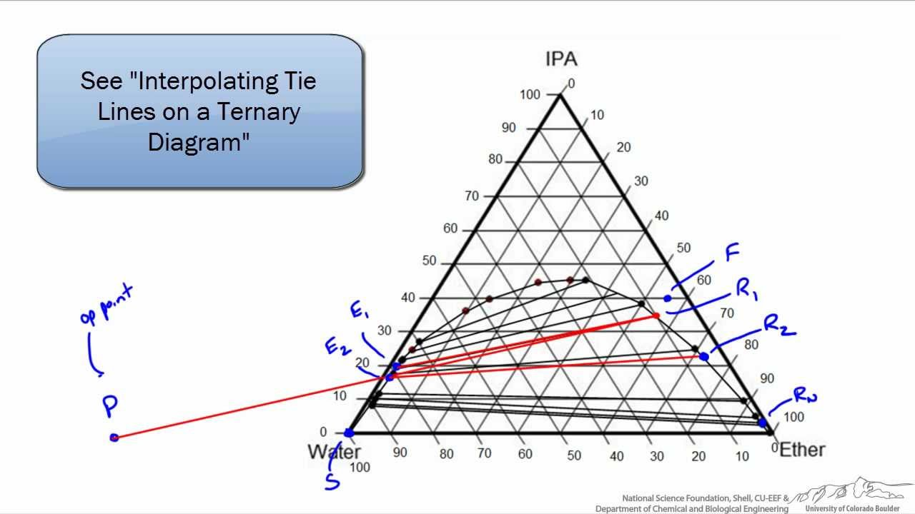 Triangular Diagram For Liquid Extraction How To Create Software Architecture Hunter-nash Method: Liquid-liquid - Youtube