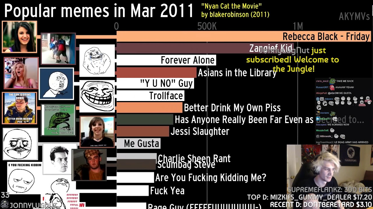 Xqc Reacts To The History Of The Most Popular Memes 2004