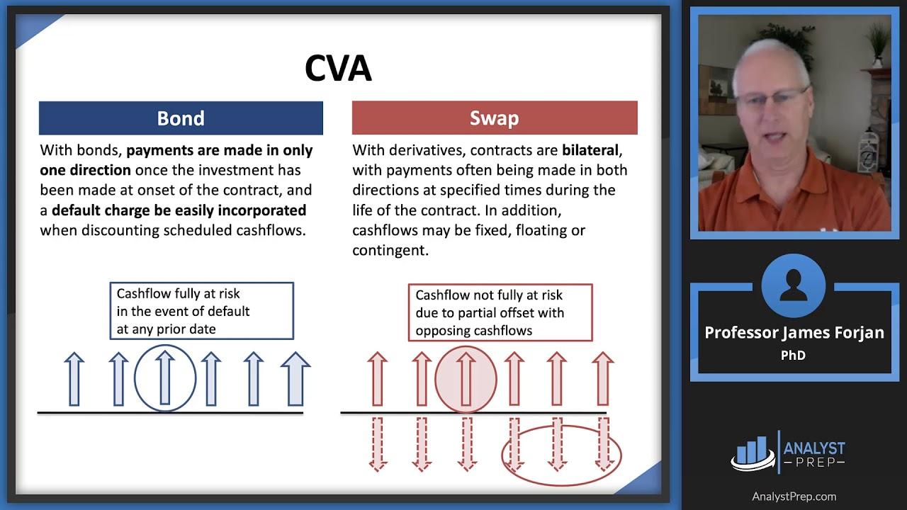 Cva Meaning Finance