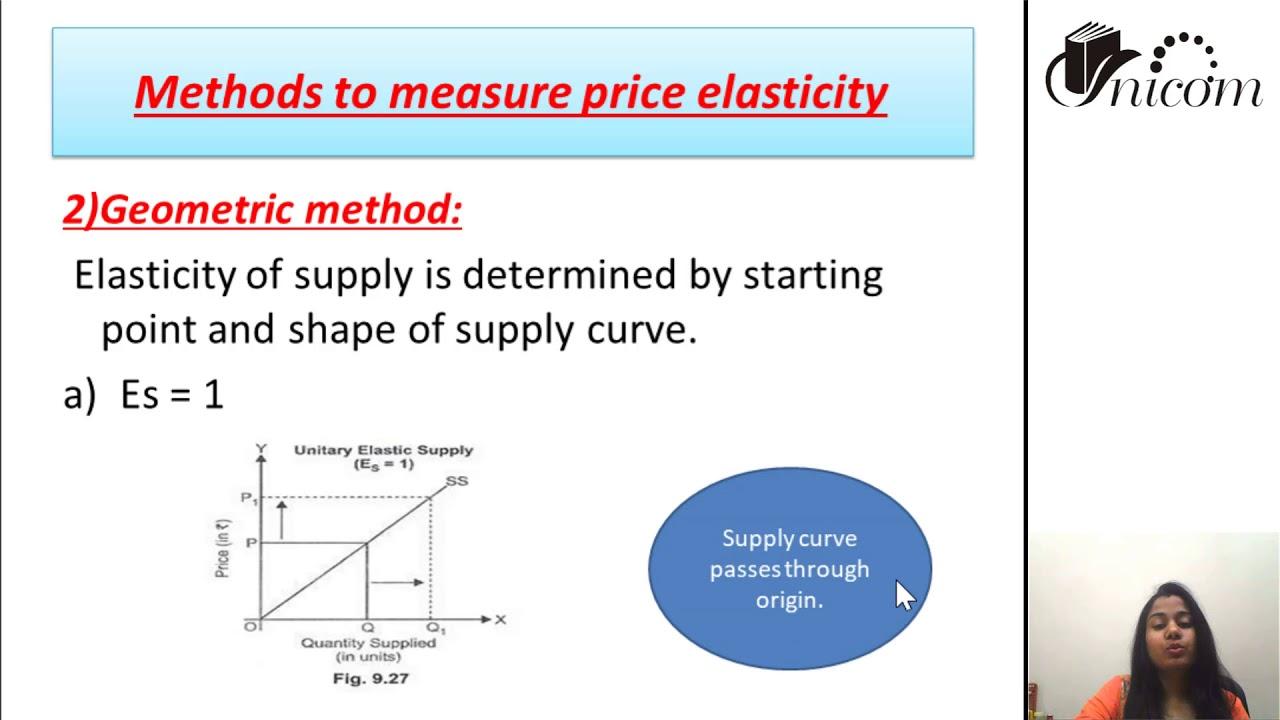 Elasticity Of Supply Ll Economics For Net Nta Commerce Ll Ca