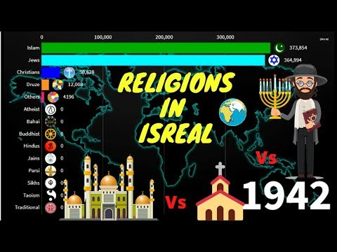 Religions In Isreal 1900-2020