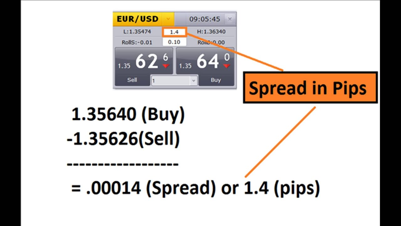 1 point spread forex
