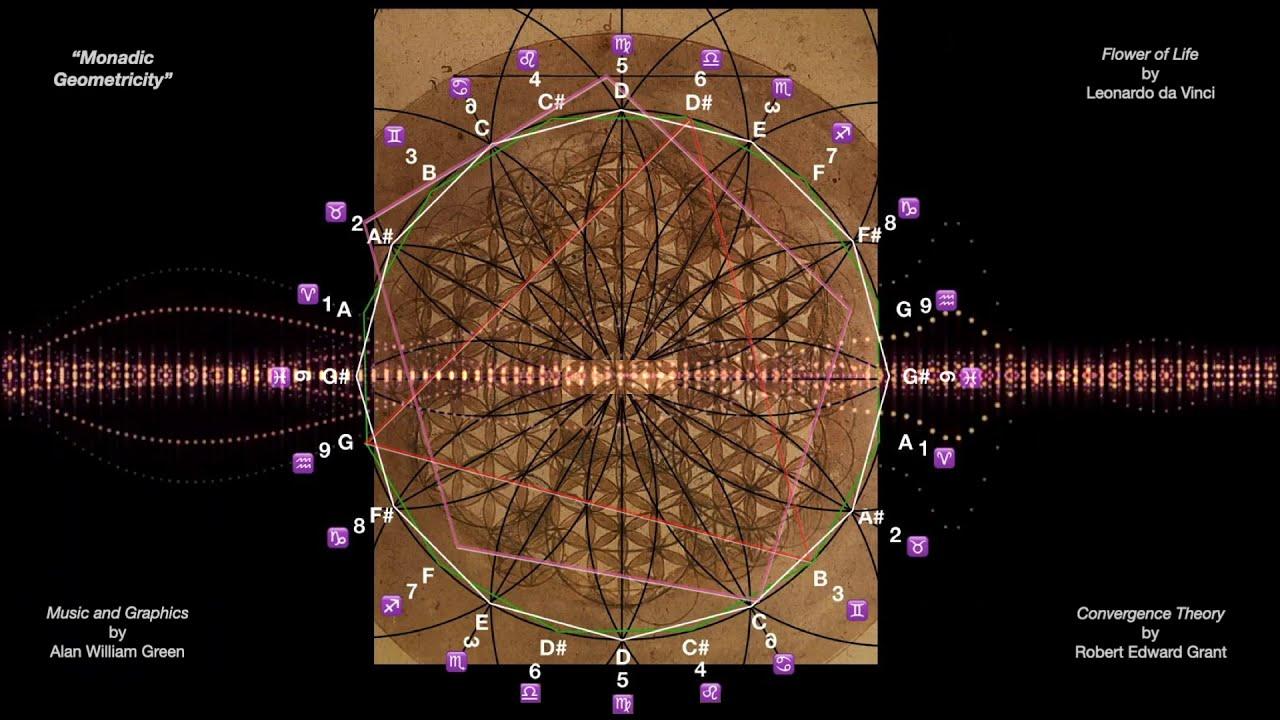 Monadic Geometricity