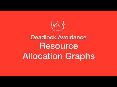 Deadlock - Resource Allocation Graphs