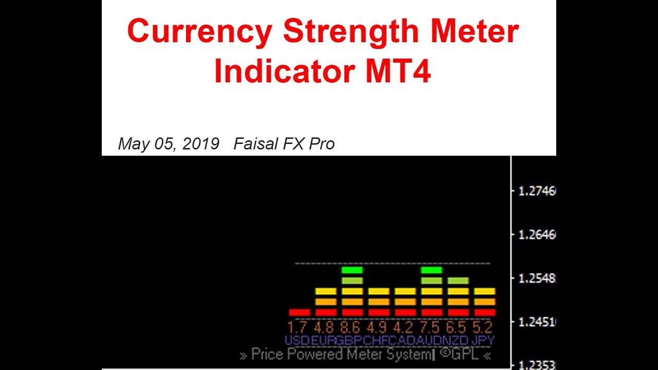 Currency Strength Meter Indicator Mt4 Free Download Youtube