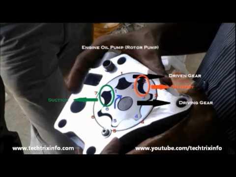 100cc Engine Diagram How An Engine Oil Pump Works Youtube