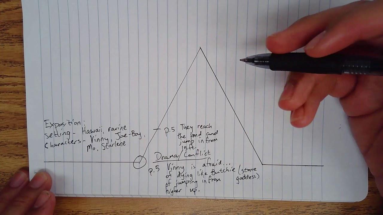 U0026quot The Ravine U0026quot  Plot Diagram