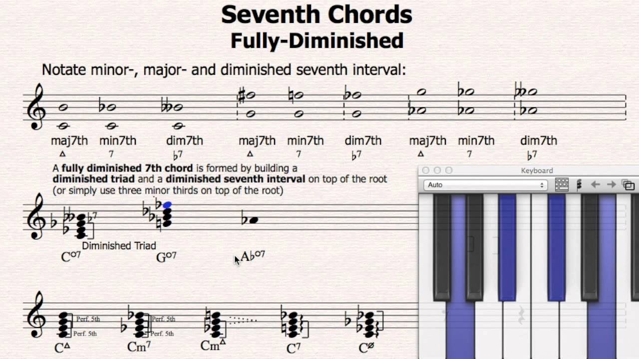 138 the fully diminished seventh chord the music theory the fully diminished seventh chord the music theory course hexwebz Choice Image