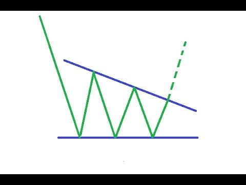 2.7 Нисходящий треугольник - пробитие вверх