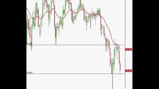Pin Bar Reversal   Price Action Forex Trading