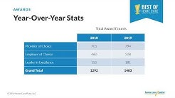 Webinar Highlight: Stats about the 2019 Best of Home Care Awards