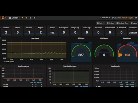 Grafana Dashboards for Apache Geode (GemFire) JMX Metrics