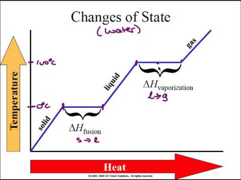 heat of fusion Time-saving video on heat of fusion heat of fusion is the energy needed for one gram of a solid to melt without any change in temperature heat of fusion is an.