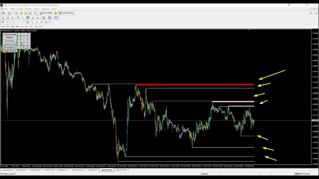 Best Support And Resistance Indicator For Mt4 Youtube