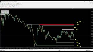 Best Support and Resistance Indicator for MT4