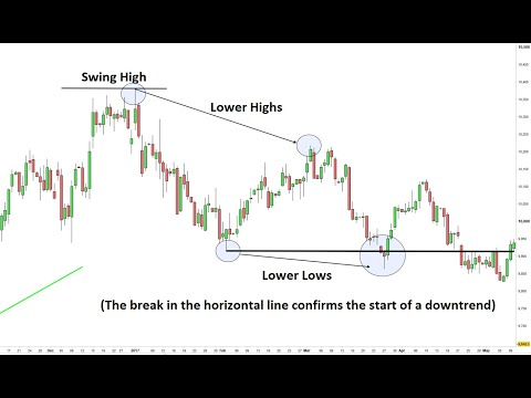 How To Use Dollar Index To Trade Forex | Us Dollar Index Chart