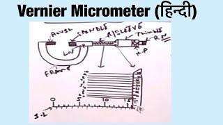 Vernier Micrometer(हिन्दी)