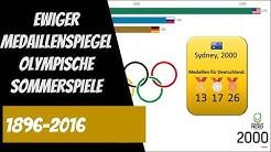 Ewiger Medaillenspiegel der Olympischen Sommerspiele (1896-2016)