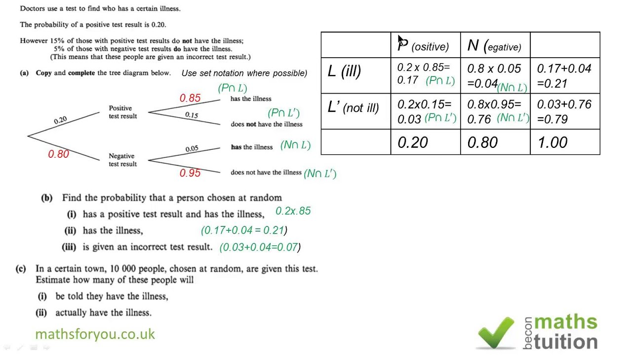 Tree Diagram, Two Way Table And S1 Conditional Probability ...