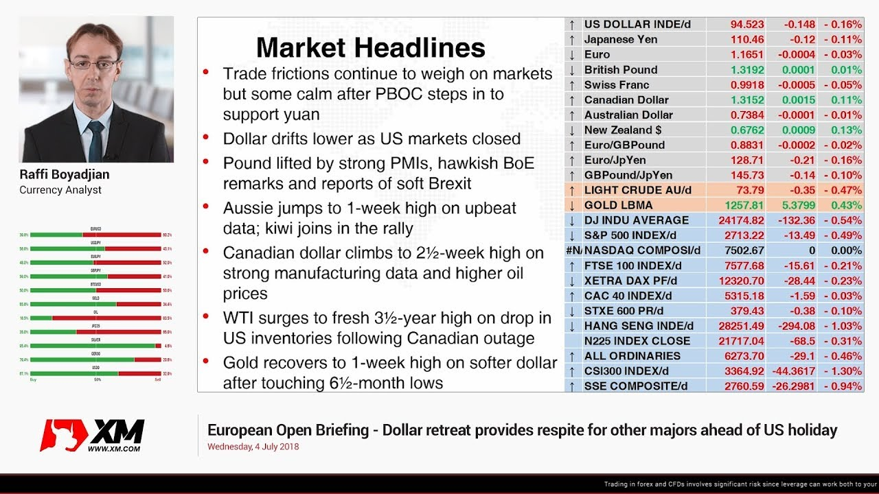 Light news day for the markets. Will the US Dollar continue higher?