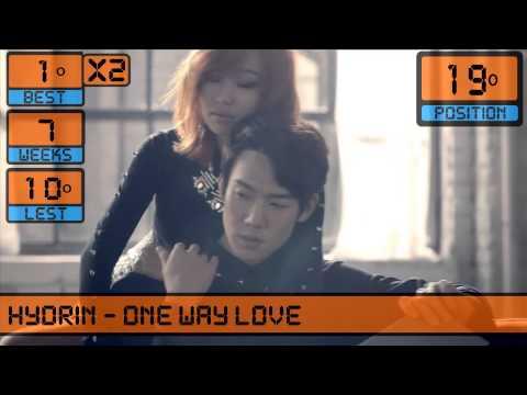 Top 30 Kpop Chart World (2º Week of January) 2014