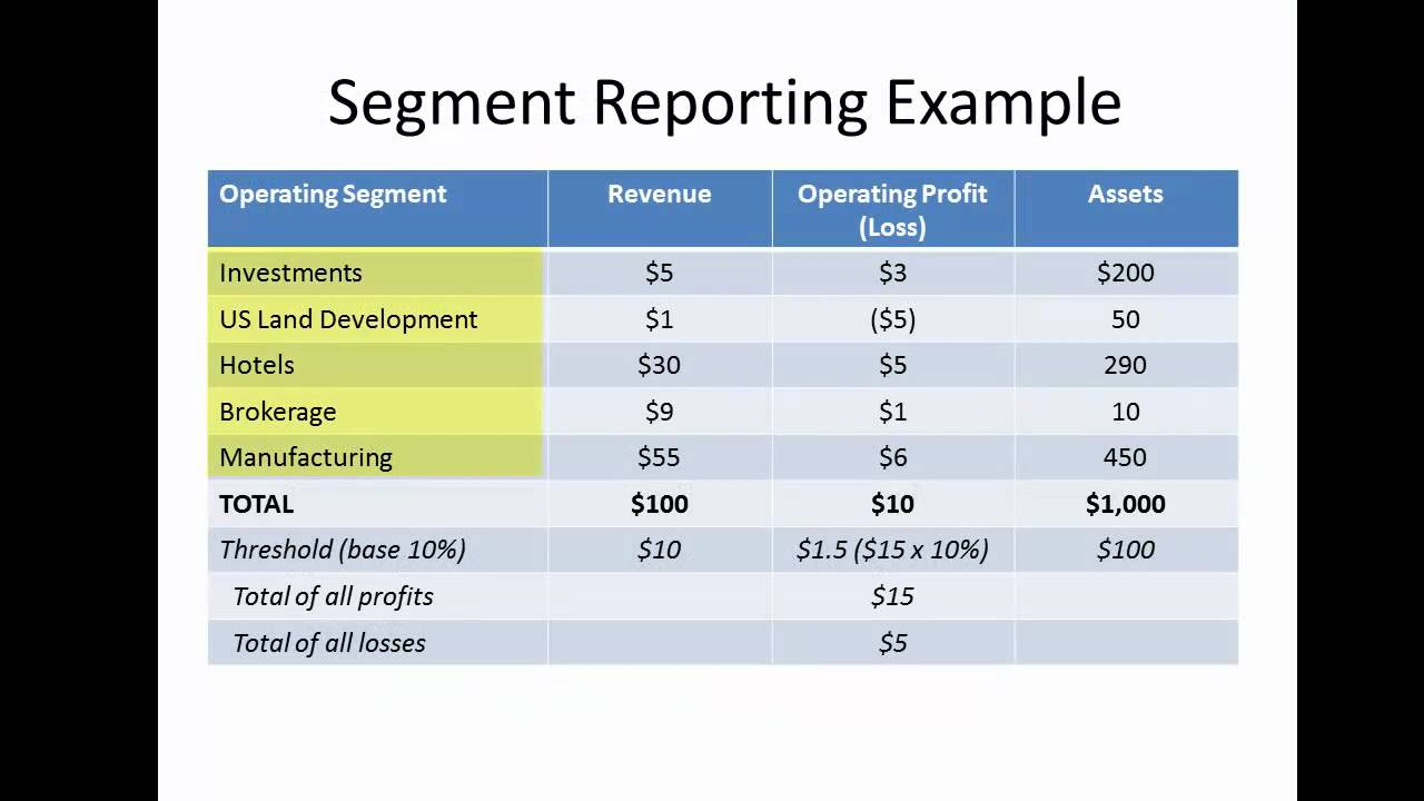 17 Advanced Accounting: Segment Reporting - YouTube