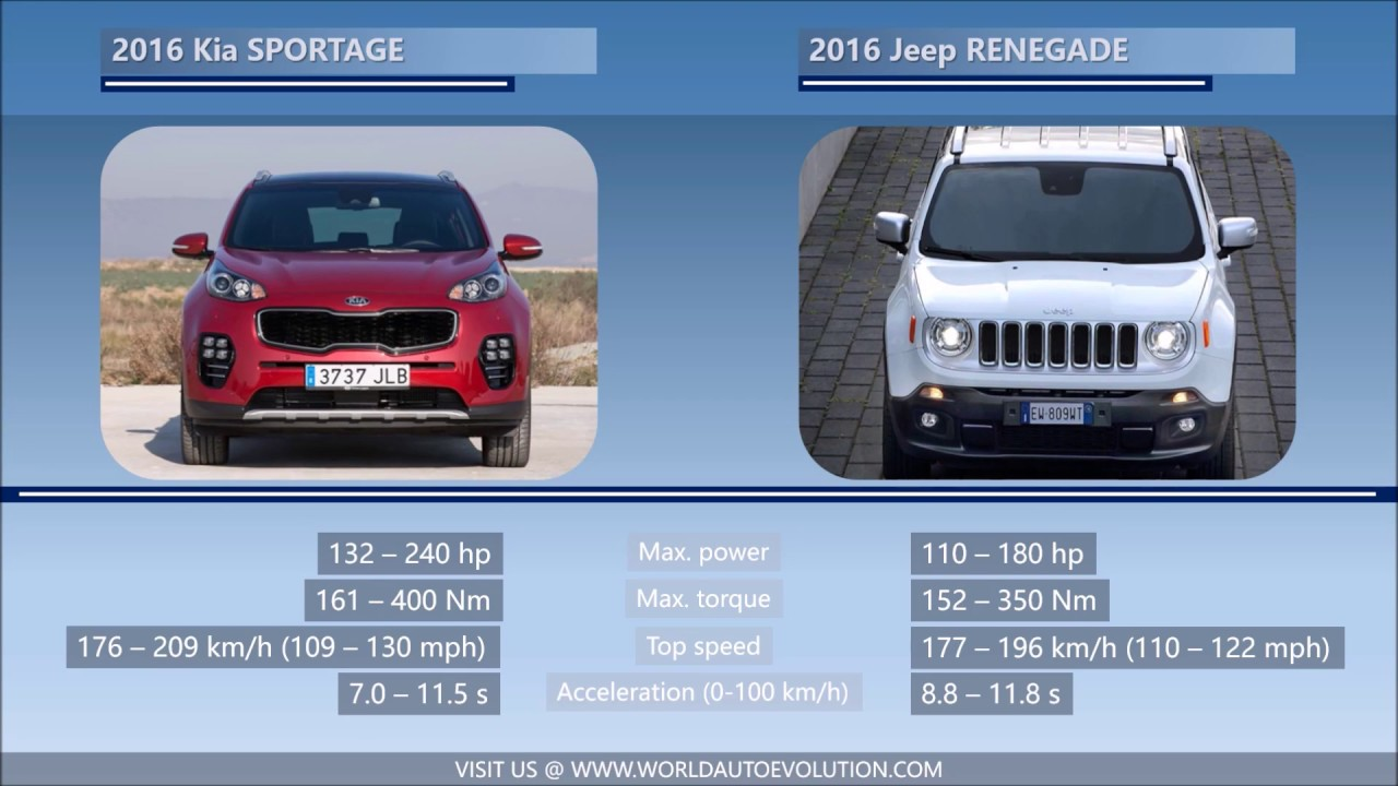 2016 Kia SPORTAGE vs 2016 Jeep RENEGADE - YouTube