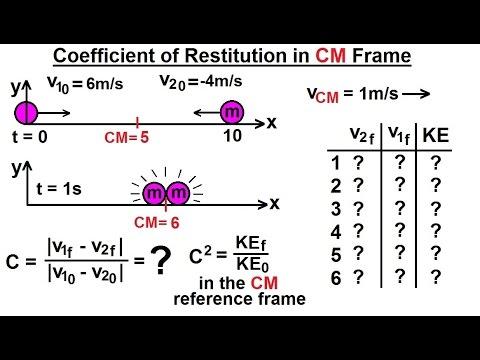 Physics Mechanics Momentum 7 Of 9 Coefficient Of Restitution