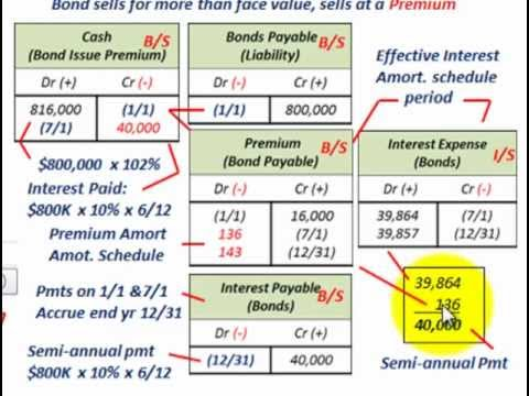 Bond Amortization (Bond Issued At Premium, Deterimne Effective Yield - amortization bonds
