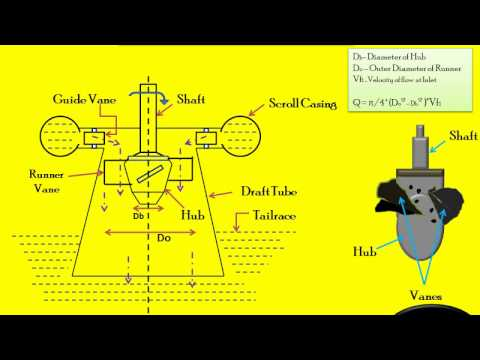 WORKING OF KAPLAN TURBINE [LOW HEAD AND REACTION TURBINE]