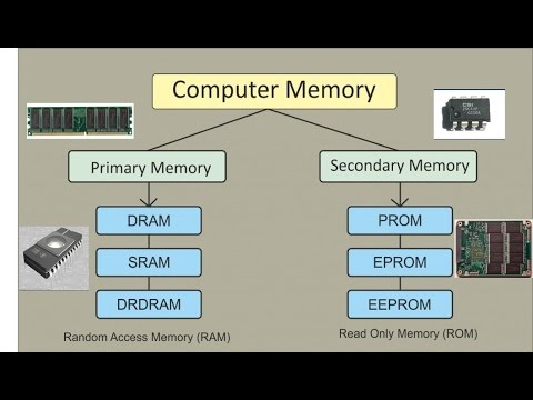 Different Types of Computer Memory Explained primary,secondary,....\\HINDI
