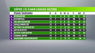 21. HAFTA  PUAN DURUMU - Spor Toto Süper Lig 2017-2018