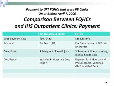 Medicare Provider Based Rules and Indian Health Facilities
