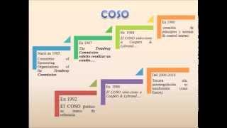 COSO I, II, III