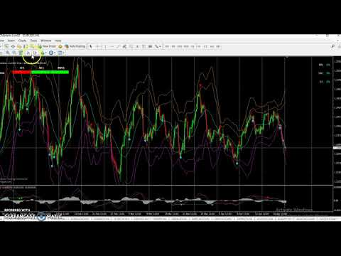 Forex Price Action Trading Forecast 23/04/2018 Part 1