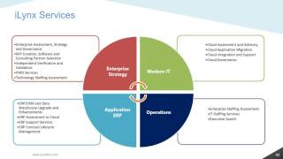 iLynx Presentations   Enterprise Governance and Strategy Services   Technology Staffing Assessment