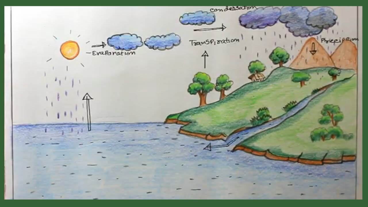 How to draw water cycle step by step draw water cycle of school project mishu drawing academy