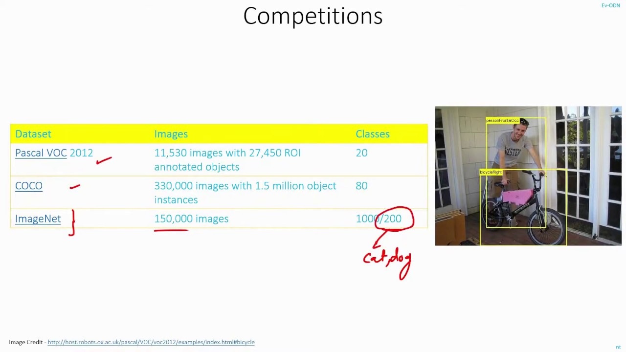 C20 | Competitions for Object Detection | ImageNet, COCO, Pascal | Machine  learning | EvODN
