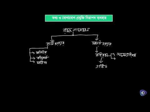 04. ICT (ষষ্ঠ শ্রেণী)- তথ্য ও যোগাযোগ প্রযুক্তির নিরাপদ ব্যবহার