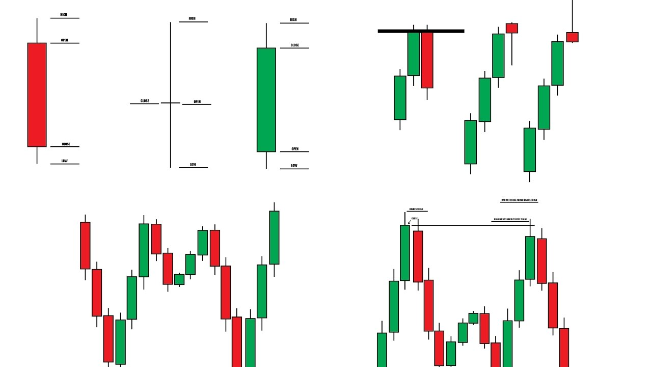 Candlestick Graph for Pattern Analysis and Forex Trading