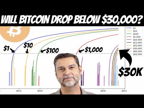 This Crazy Bitcoin Chart Shows That Drop Below $30,000 Is Unlikely | Is That So?