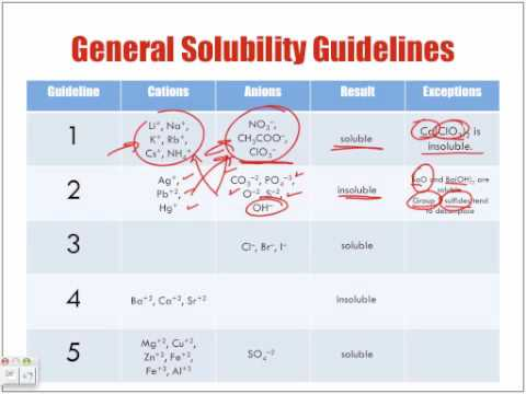 General Solubility Guidelines  Youtube