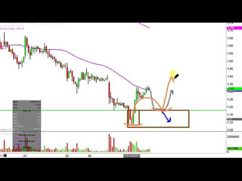 Northern Dynasty Minerals Ltd - NAK Stock Chart Technical Analysis for 03-08-17