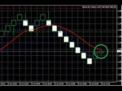 Is there any forex trading strategy that works